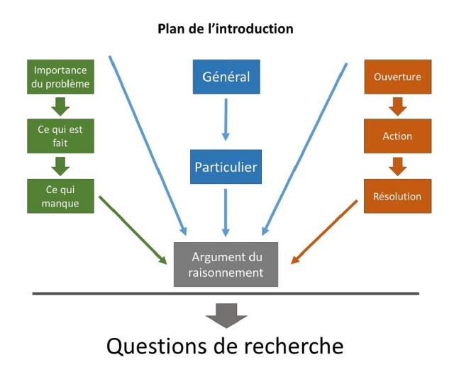 structure-de-lintro