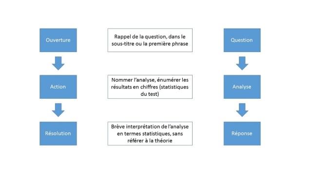 structure-des-resultats